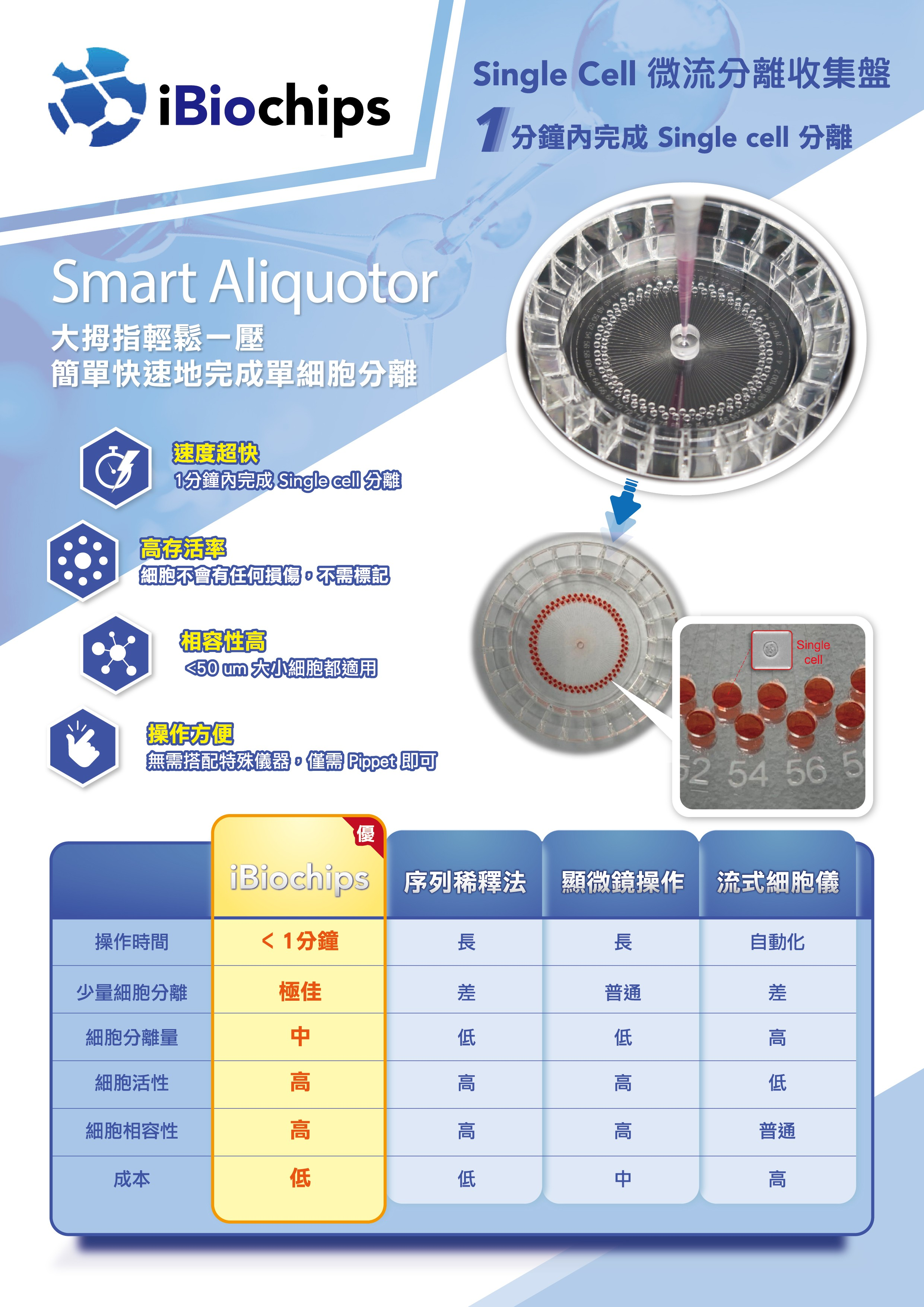 iBiochips Smart Aliqoutor Single Cell 單細胞微流分離收集盤