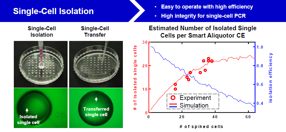 iBiochips Smart Aliquotor Single cell 單細胞微流分離收集盤